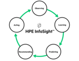 Решение HPE InfoSight for Servers