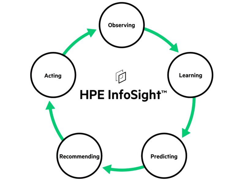 HPE InfoSight for Servers