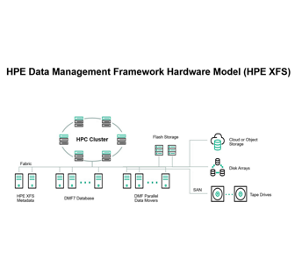HPE Data Management Framework