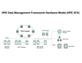HPE Datenmanagement-Framework