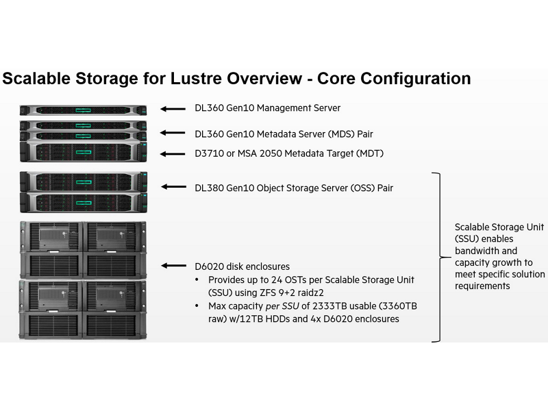 Scalable Storage for Lustre