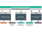 HPE Virtual Security Services Analytics Node for Virtual Services Directory Software and E-LTU