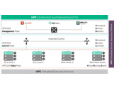 HPE Distributed Cloud Networking