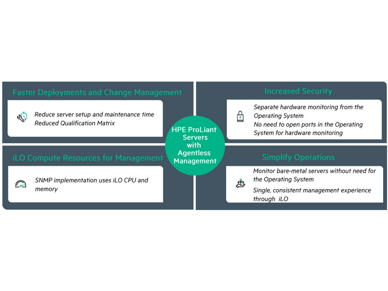 HPE Agentless Management