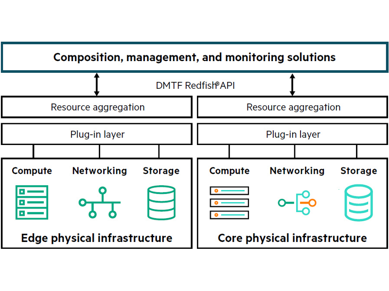 HPE Open Distributed Infrastructure Management Resource Aggregator