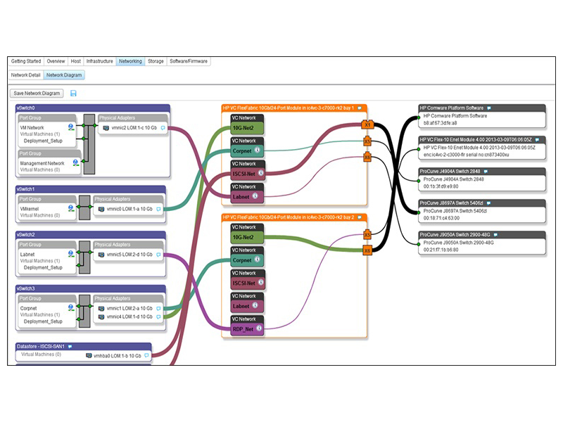 HPE OneView for VMware vCenter with Operations Manager and Log Insight